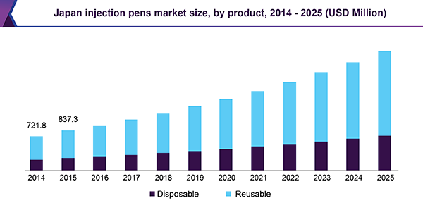 Japan injection pens market size, by product, 2014 - 2025 (USD Million)