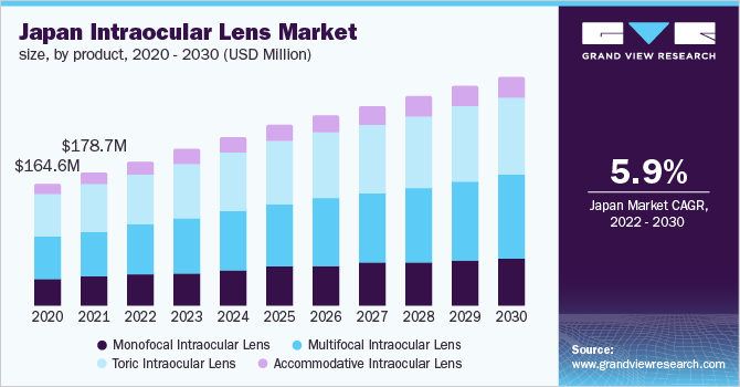 Japan intraocular lens market, by product, 2014 - 2025 (USD Million)