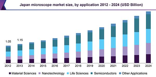 Japan microscope market size, by application 2012 – 2024 (USD Billion)