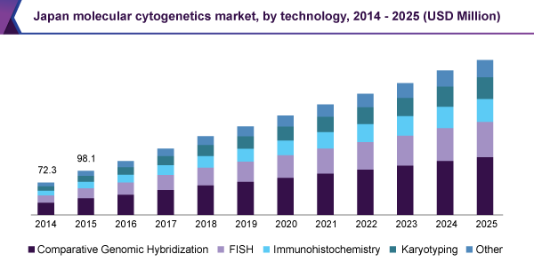 Japan molecular cytogenetics market