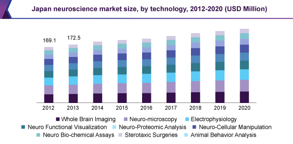 Japan neuroscience market