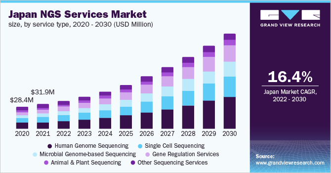 Japan NGS services market