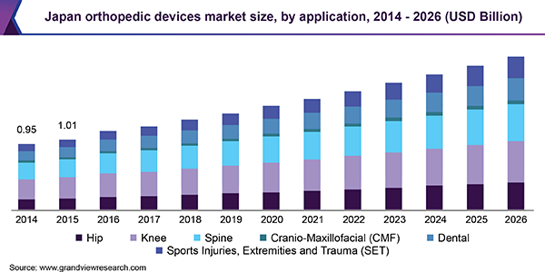Japan orthopedic devices market size, by application, (USD Million, 2014 - 2024)