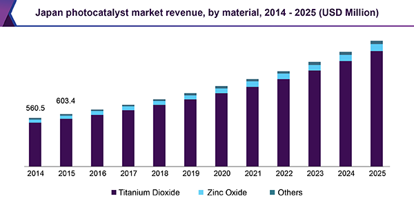 Japan photocatalyst market revenue, by material, 2014 - 2025 (USD Million)