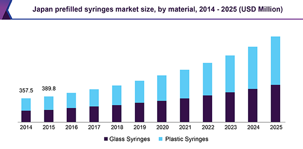 Japan prefilled syringes market size, by material, 2014 - 2025 (USD Million)