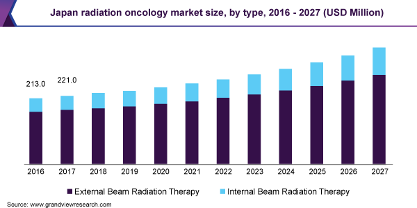 Japan radiation oncology market size