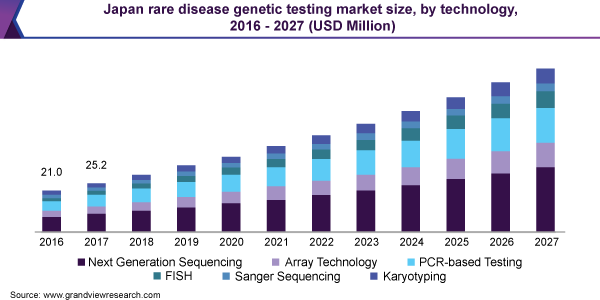 Japan rare disease genetic testing market size