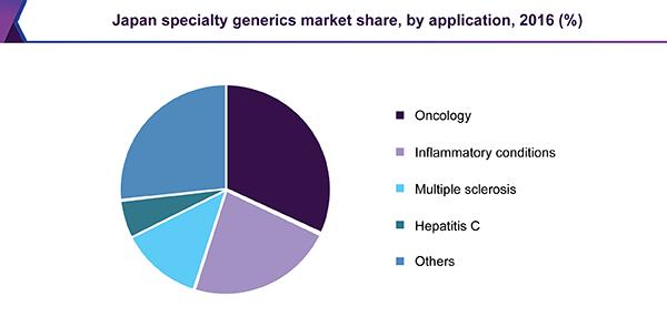 Japan specialty generics market share, by application, 2016 (%)