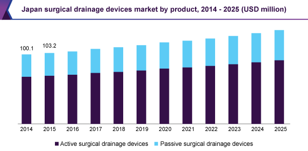 Japan surgical drainage devices market
