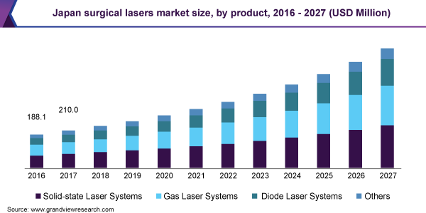 global surgical laser market size