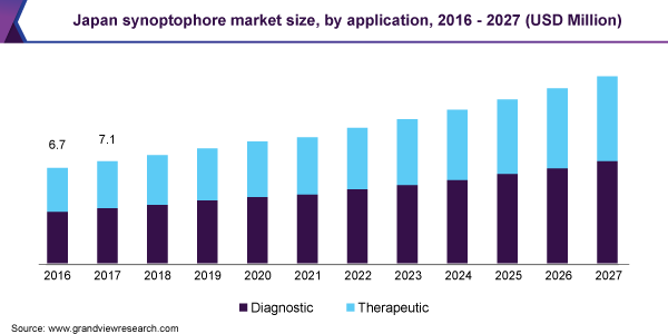 Japan synoptophore market size, by application, 2016 - 2027 (USD Million)