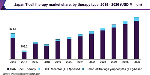 Japan T-cell therapy market share, by therapy type, 2015 - 2026 (USD Million)