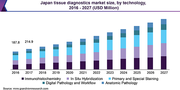 Japan tissue diagnostics market