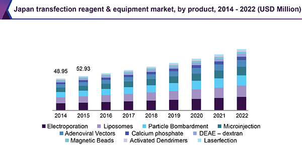 Japan transfection reagent & equipment market