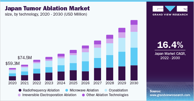 Japan tumor ablation market, by technology, 2016 - 2027 (USD Million)
