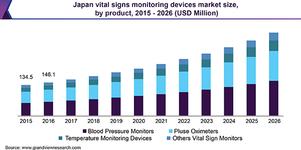 Japan vital signs monitoring devices market size