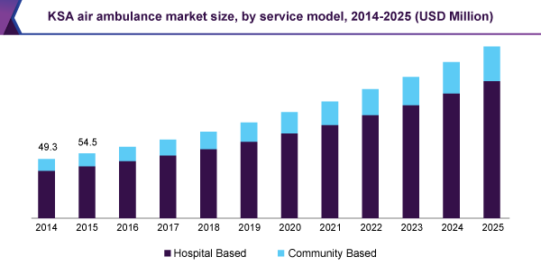 KSA air ambulance market size, by service model, 2014 - 2025 (USD Million)