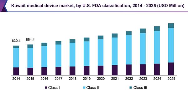 Kuwait medical device market, by U.S. FDA classification, 2014 - 2025 (USD Million)