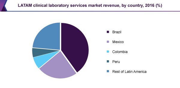 LATAM clinical laboratory services market