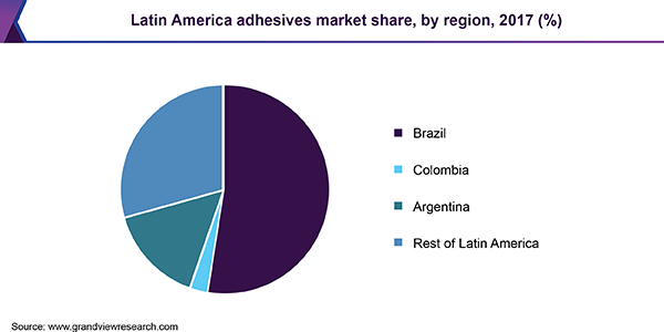 Latin America adhesives market