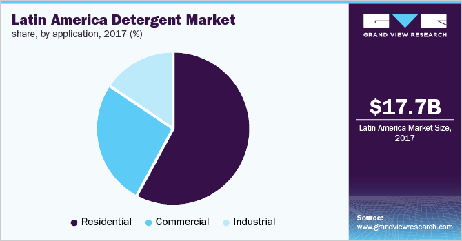 Latin America detergent market share, by application, 2017 (%)