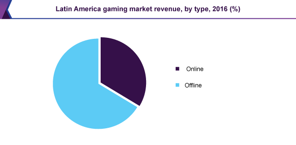 Latin America gaming market revenue, by type, 2016 (%)