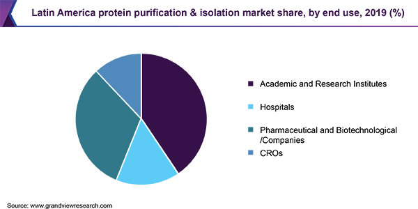 Latin America protein purification & isolation market share, by end use, 2019 (%)