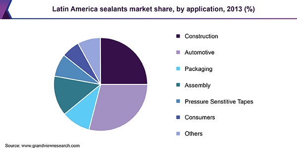 Latin America sealants market