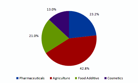 Levulinic acid market volume share by application, 2013