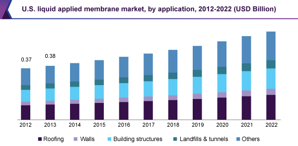 U.S. liquid applied membrane market, by application, 2012 – 2022 (USD Billion)