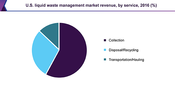 U.S. liquid waste management market revenue, by service, 2016 (%)