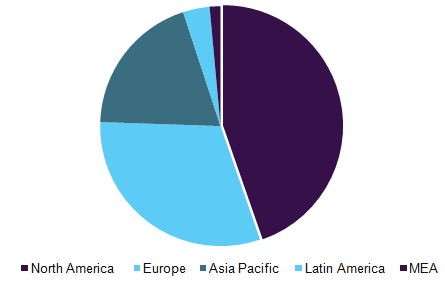 Live cell imaging market share, by geography, 2016 (%)