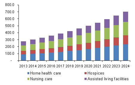 U.S. Long Term Care market