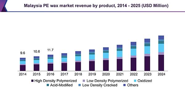 Asia & Africa Polyethylene (PE) Wax Market   Industry Report