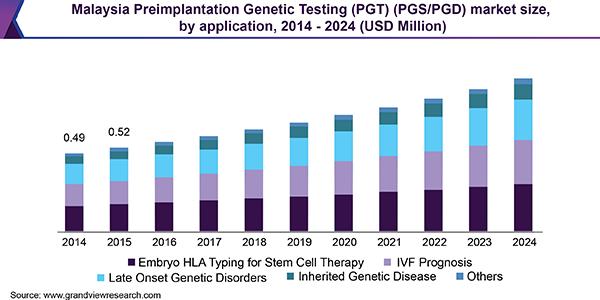 Malaysia preimplantation genetic testing market