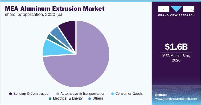MEA aluminum extrusion market size