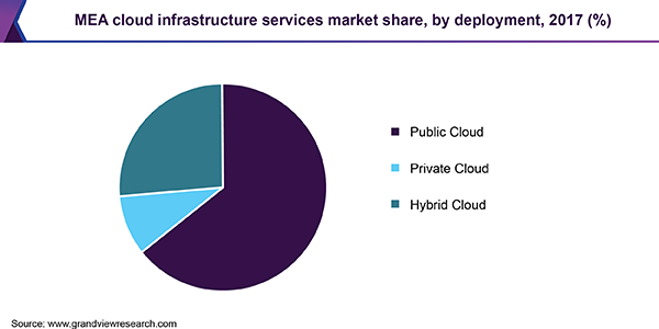 MEA cloud infrastructure services market share, by deployment, 2017 (%)