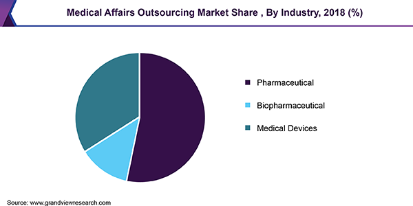 Medical Affairs Outsourcing Market Share