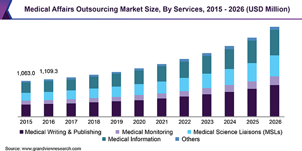 Medical Affairs Outsourcing Market Size, By Services, 2015 - 2026 (USD Million)