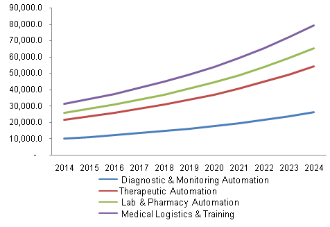 North America medical automation market