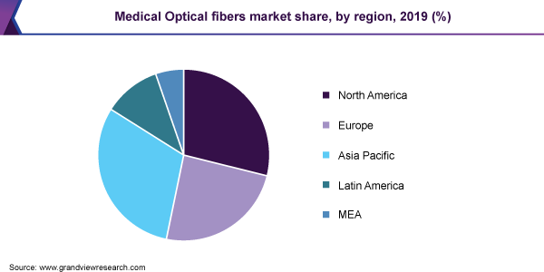 Medical Optical fibers market share, by region, 2019 (%)