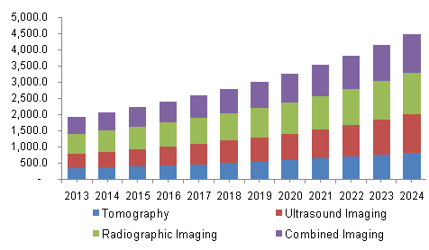 North America medical image analysis software market