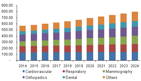 North America Medical X-ray Generator Market, By Application, 2014 - 2024 (USD Million)
