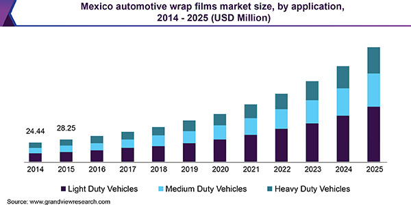 Mexico automotive wrap films Market