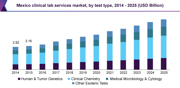 Mexico clinical lab services market