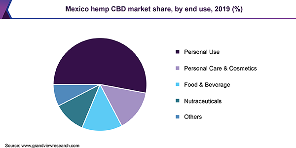 Mexico hemp CBD market share, by end use, 2019 (%)
