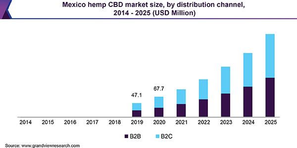 Mexico hemp CBD market size, by distribution channel, 2014 - 2025 (USD Million)