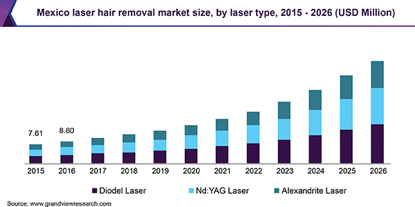 Mexico laser hair removal market