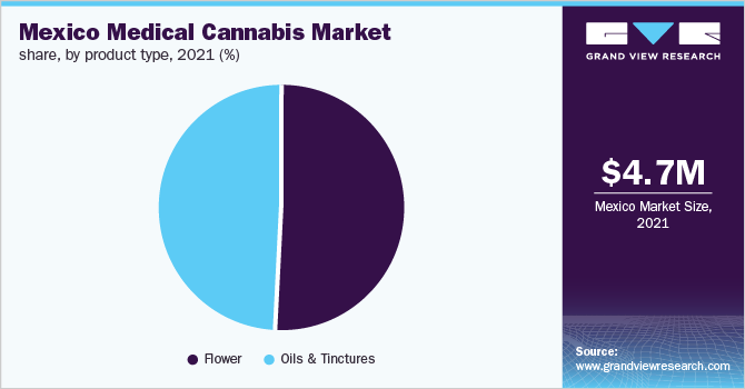 Mexico medical cannabis market share