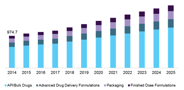 Mexico pharmaceutical contract manufacturing services market